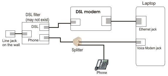 how to connect two phone connections to a telstra modem